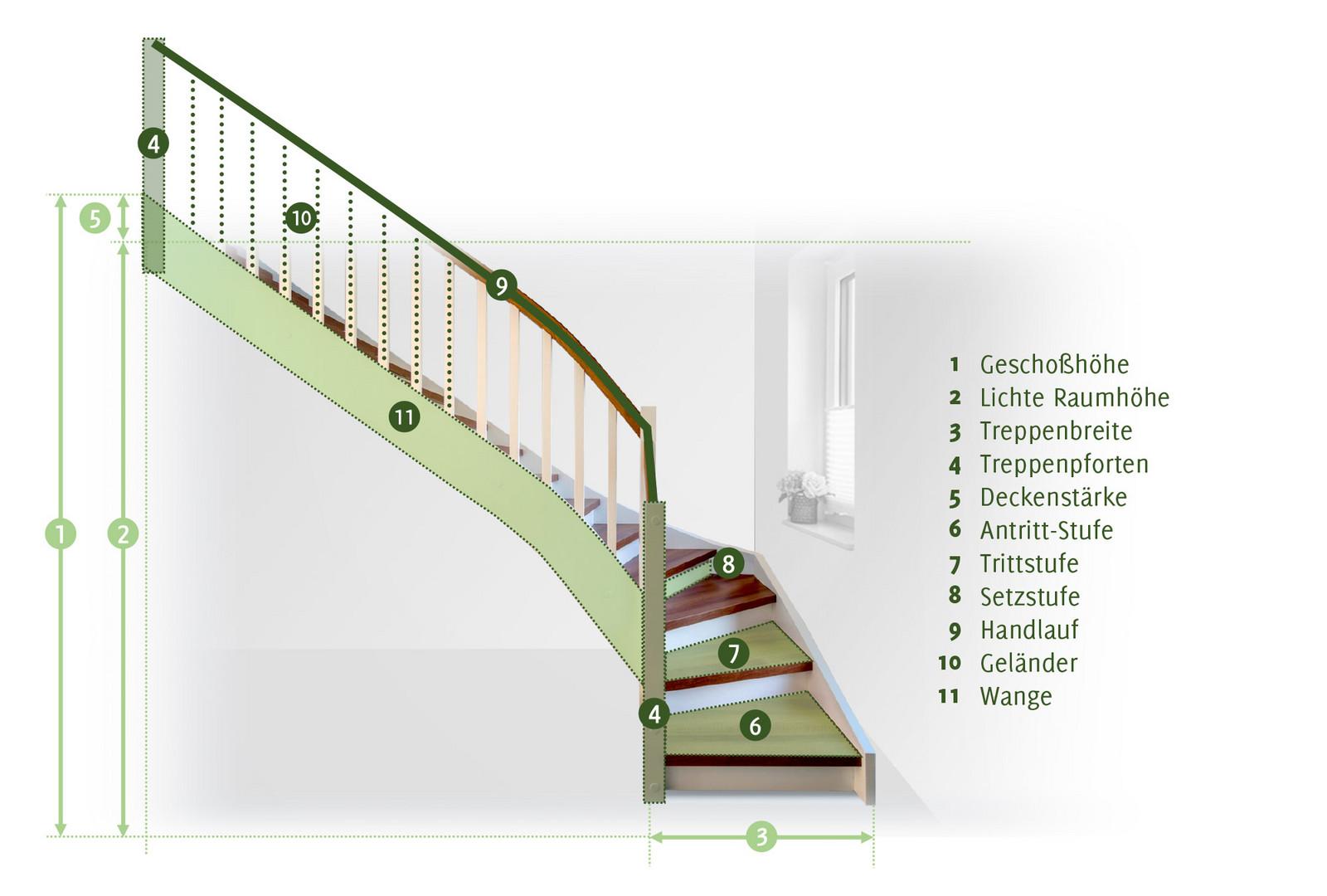 Treppe Berechnen Grundlagen Der Treppenberechnung Bathe Treppen